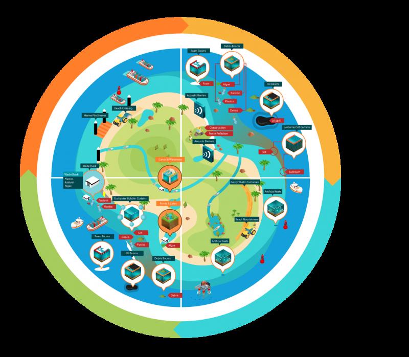 Ecocoast - Coastal & Marine Development Cycle